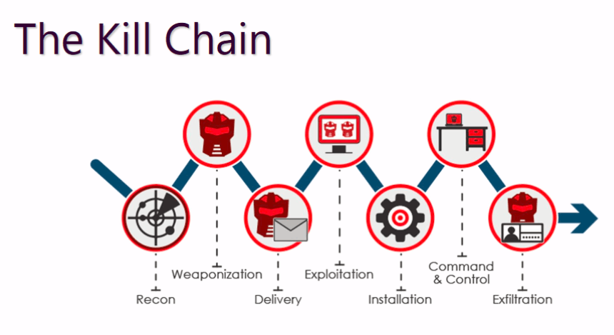 The kill chain